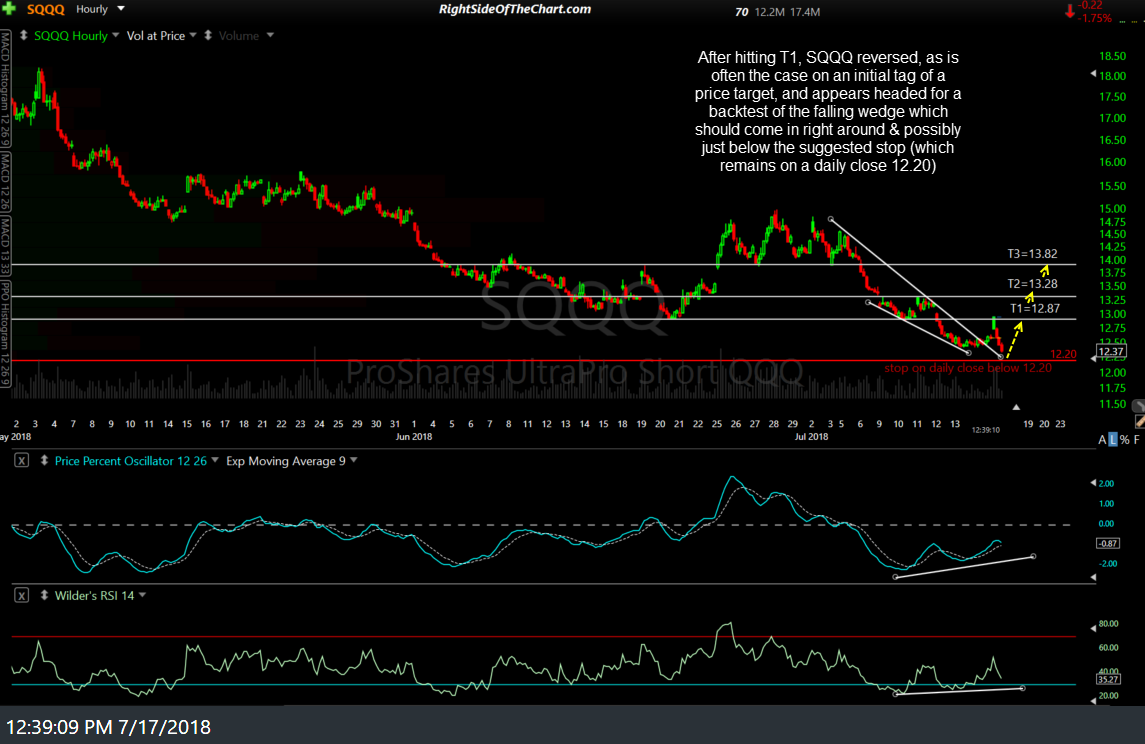 SQQQ Swing Trade Update Right Side Of The Chart