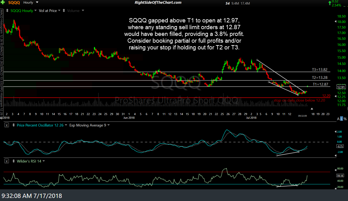 SQQQ First Price Target Hit Right Side Of The Chart