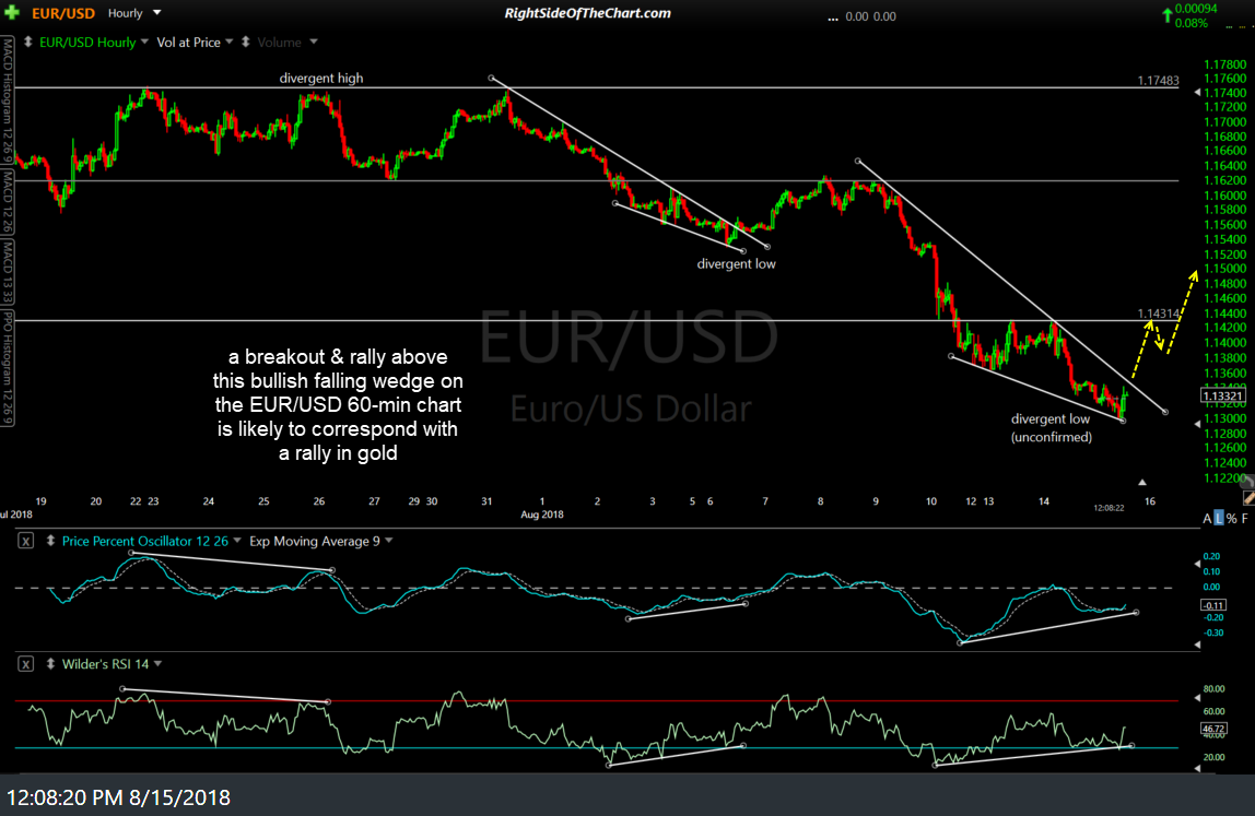 EUR-USD 60-min Aug 15th