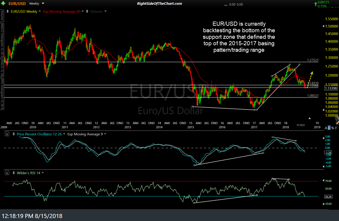 EUR-USD weekly Aug 15th