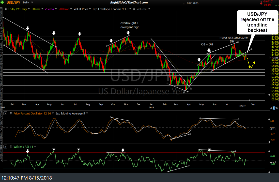 USD-JPY daily Aug 15th