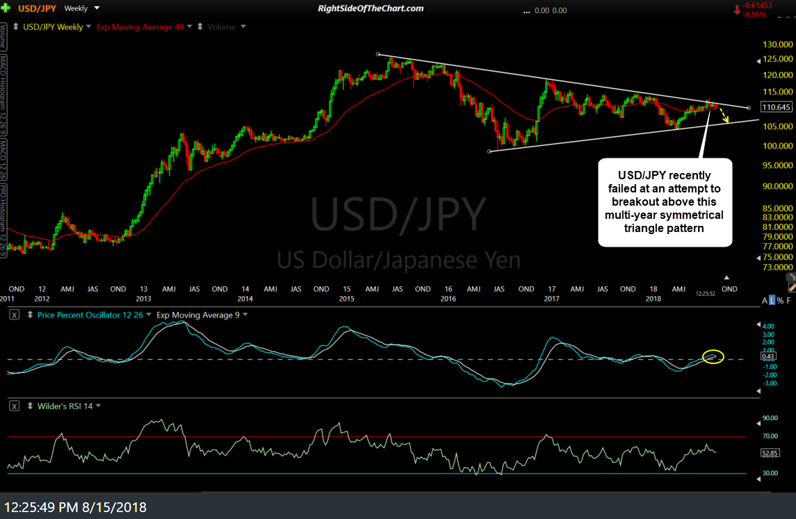 USD-JPY weekly Aug 15th