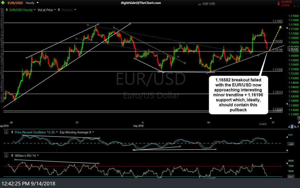EUR/USD 60-min 2 Sept 14th