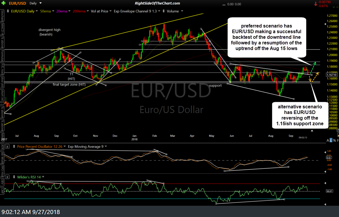 EUR-USD daily Sept 27th