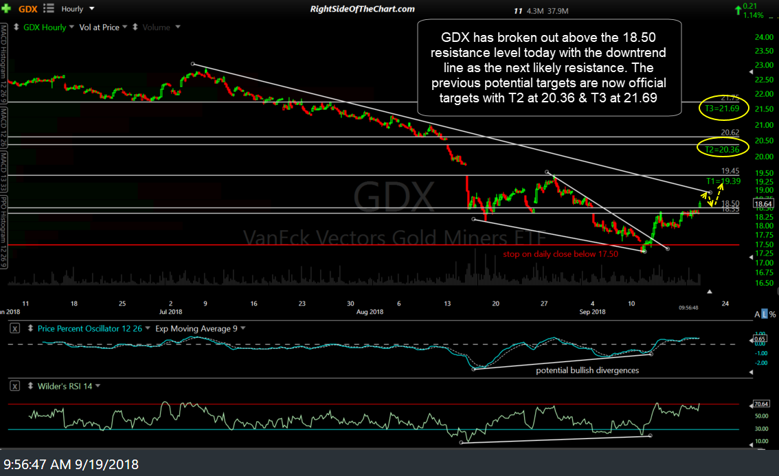 GDX 60-min Sept 19th