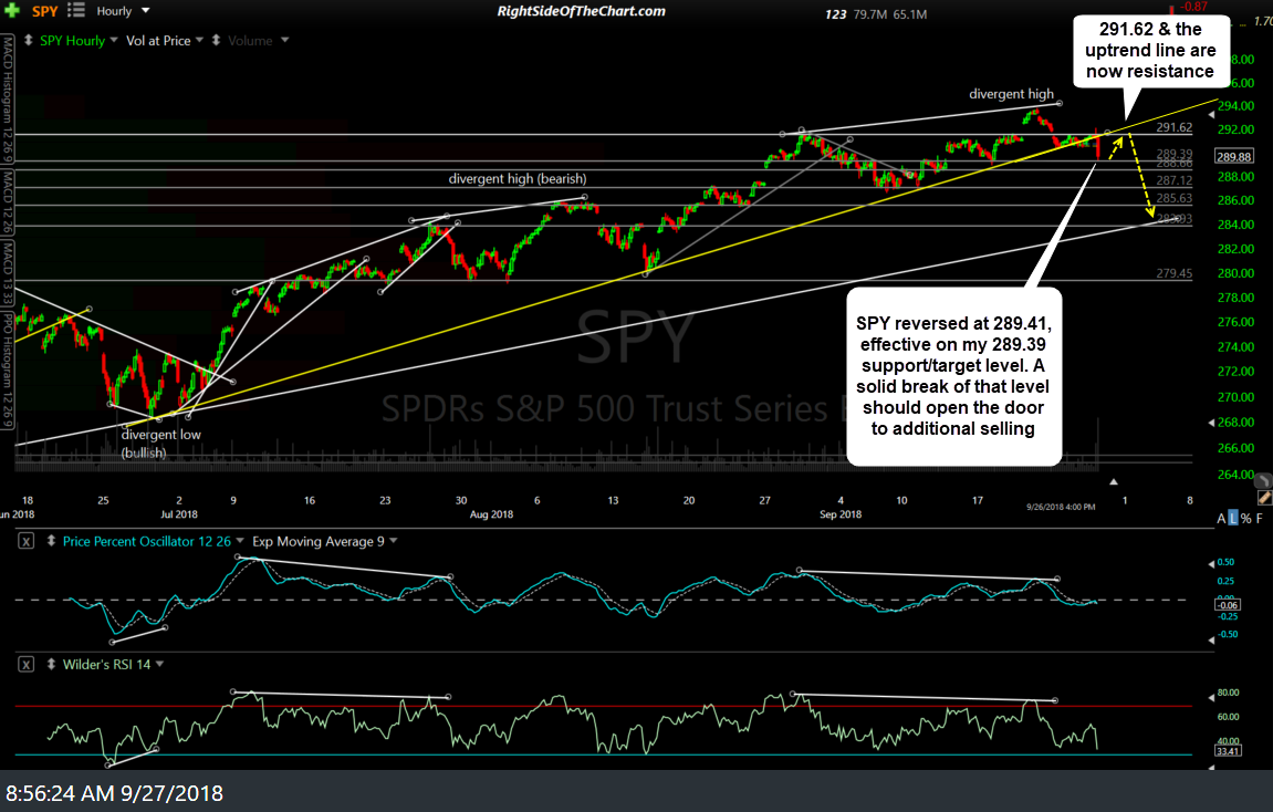 Pre-Market Update (charts) Right Side Of The Chart