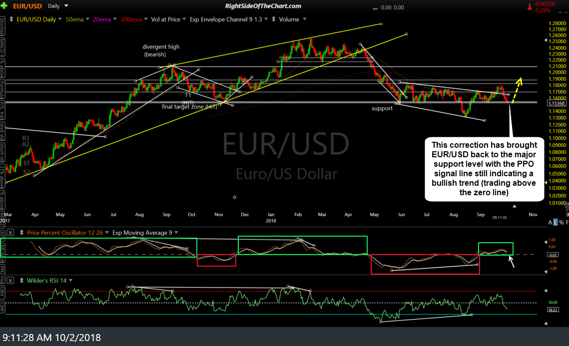 EUR-USD daily Oct 2nd