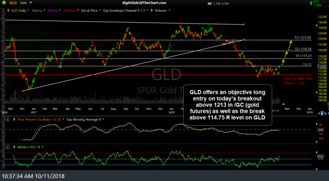 GLD daily Oct 11th