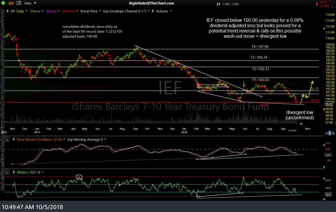 IEF daily Oct 5th