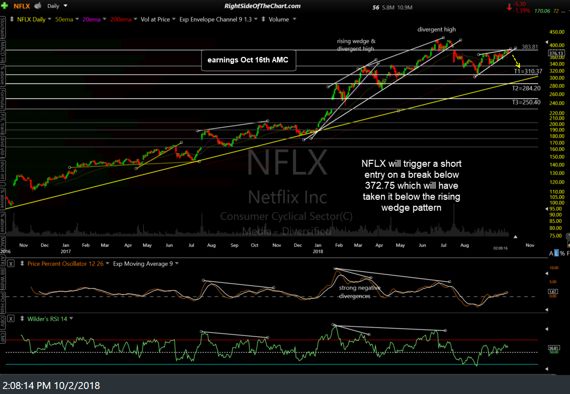 NFLX daily Oct 2nd