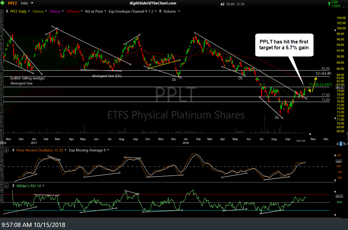 PPLT daily Oct 15th