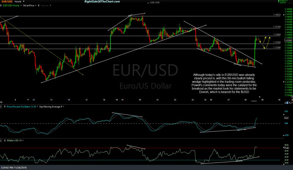 EUR-USD 60-min Nov 28th