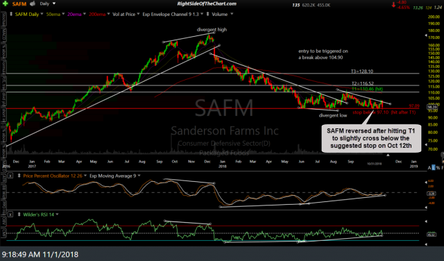 SAFM daily Oct 31st close