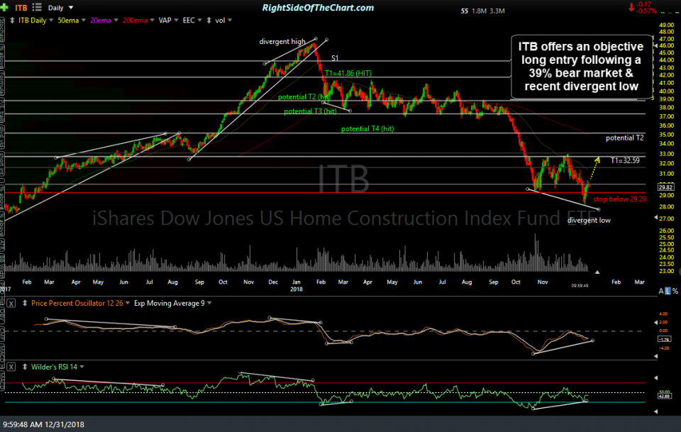 ITB daily Dec 31st