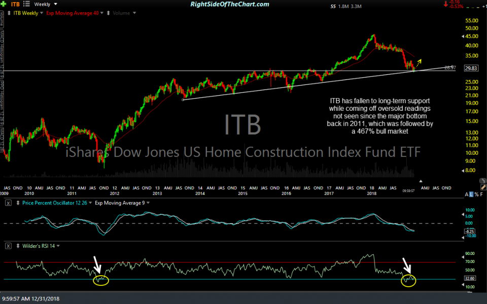 ITB weekly Dec 31st