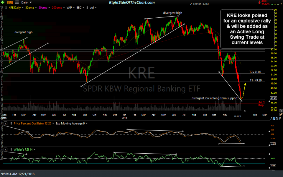 KRE daily Dec 21st
