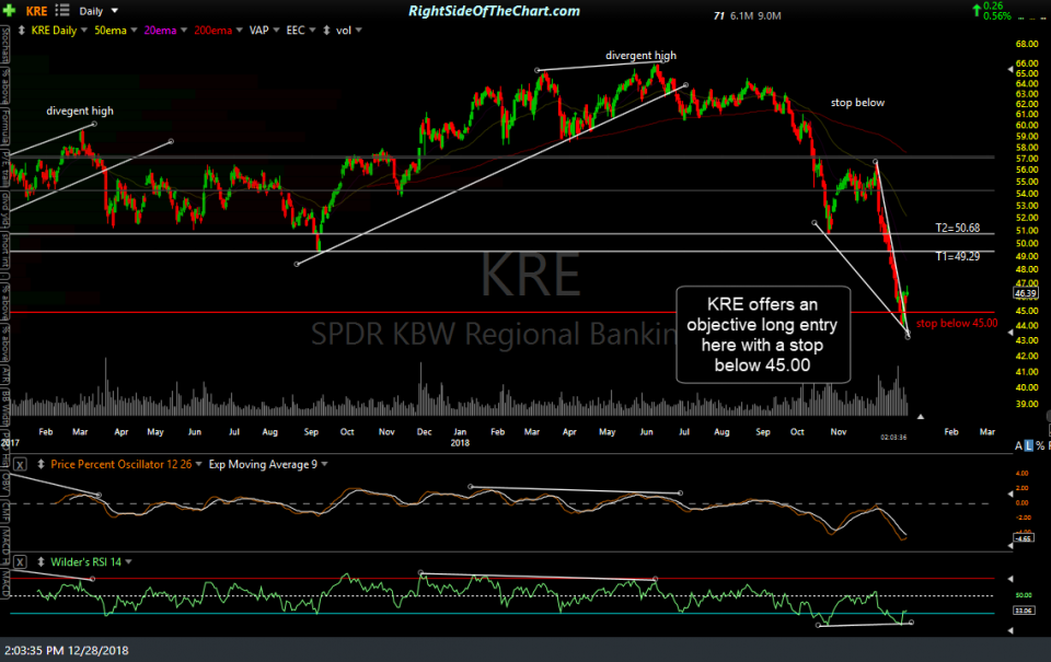 KRE daily Dec 28th