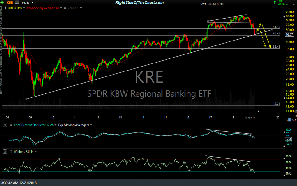 KRE weekly (6-day) Dec 20th close
