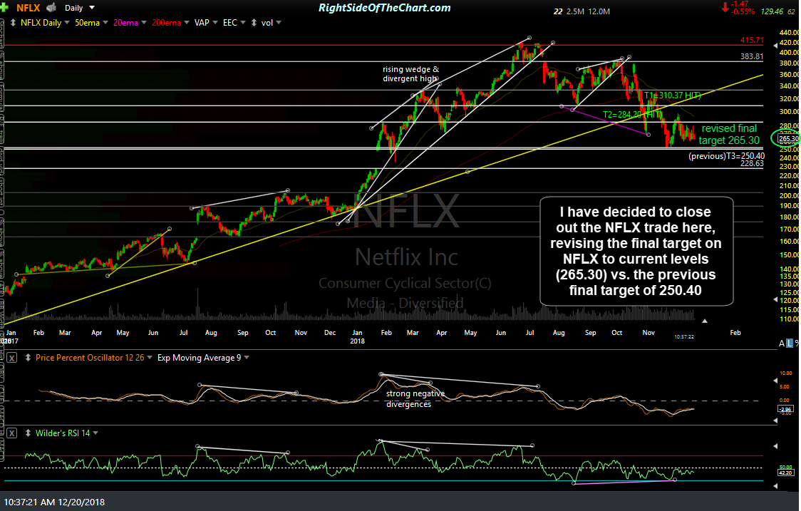 NFLX daily Dec 20th