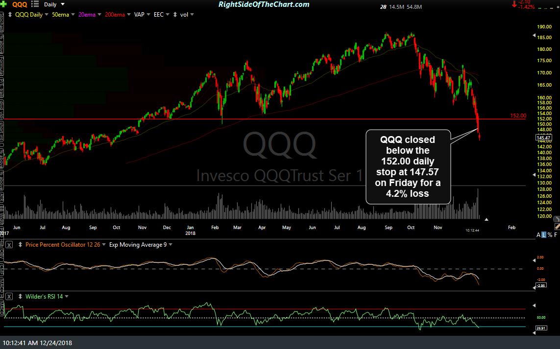 QQQ daily Dec 24th