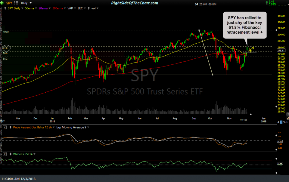 SPY daily Dec 3rd