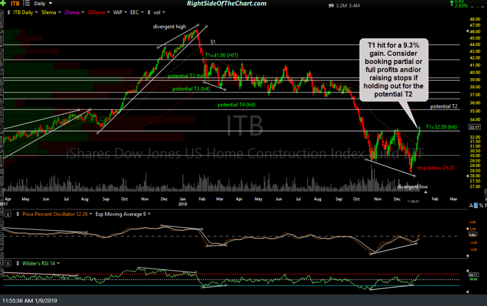 ITB daily Jan 9th