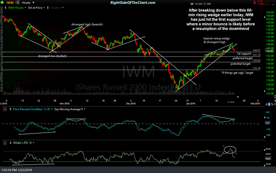 IWM 60-min Jan 22nd