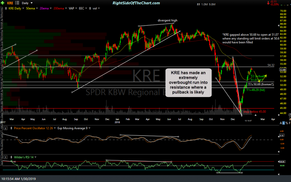 KRE daily Jan 30th
