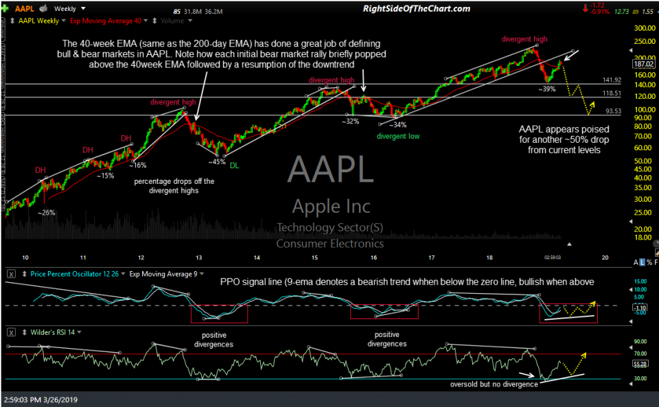 AAPL weekly March 26th