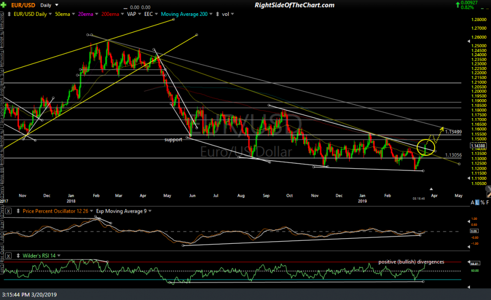 EUR-USD daily March 20th
