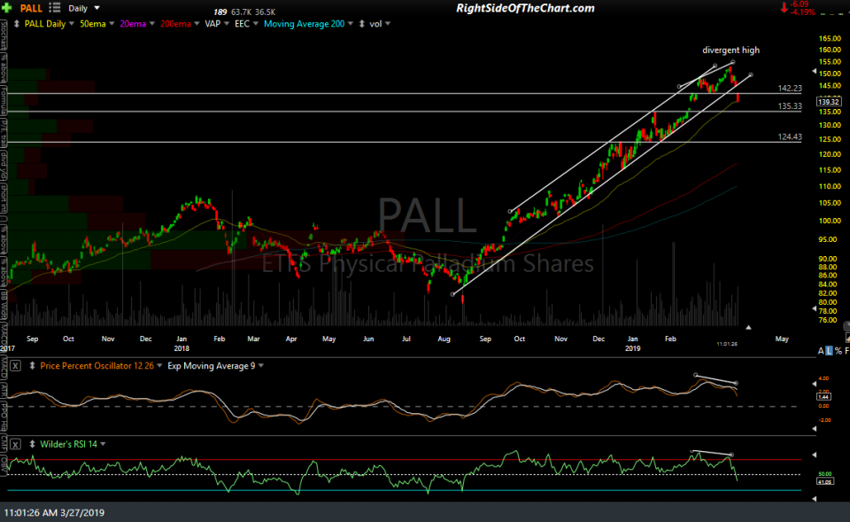 PALL daily chart March 27th