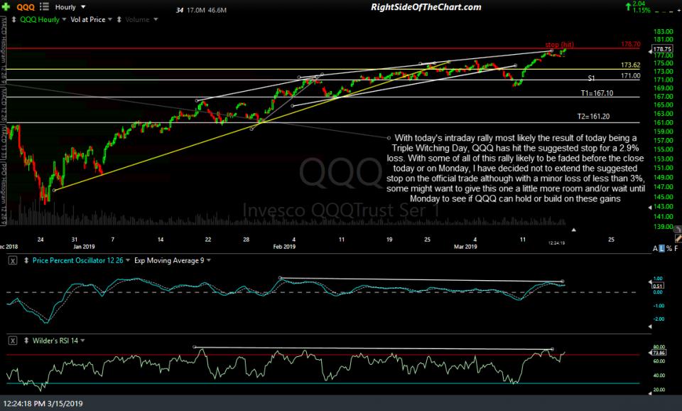 QQQ 60-min March 15th