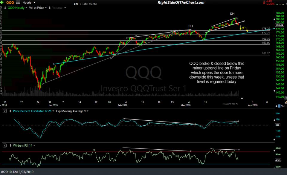 QQQ 60-min March 25th