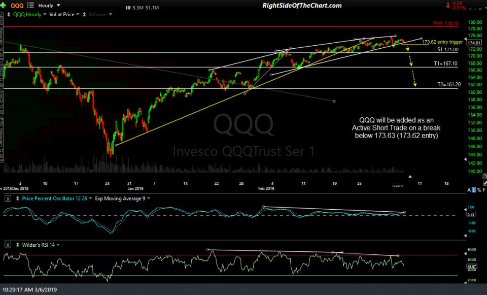 QQQ 60-min March 6th