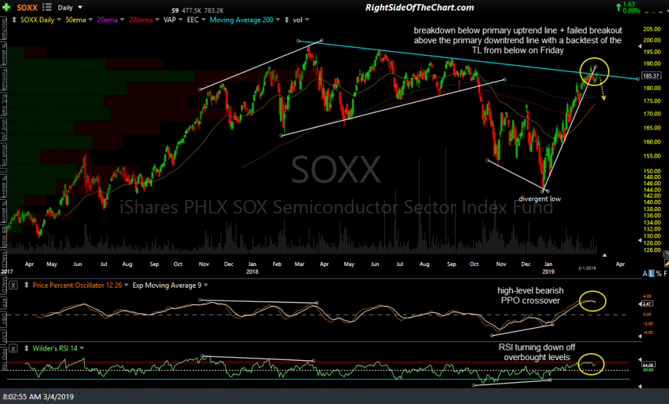 SOXX daily March 4th