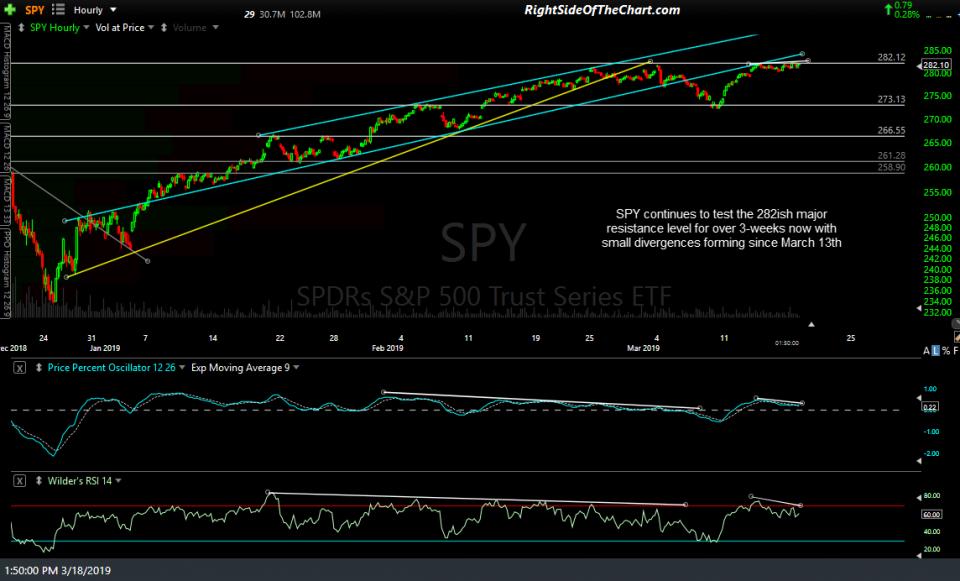 SPY 60-min March 18th