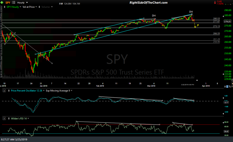 SPY 60-min March 25th