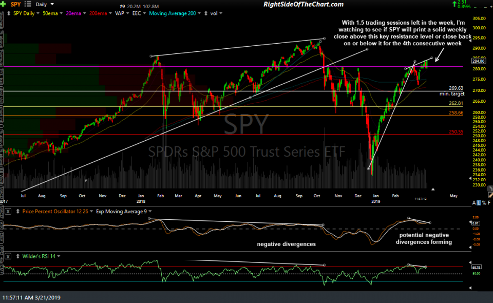 SPY daily March 21st
