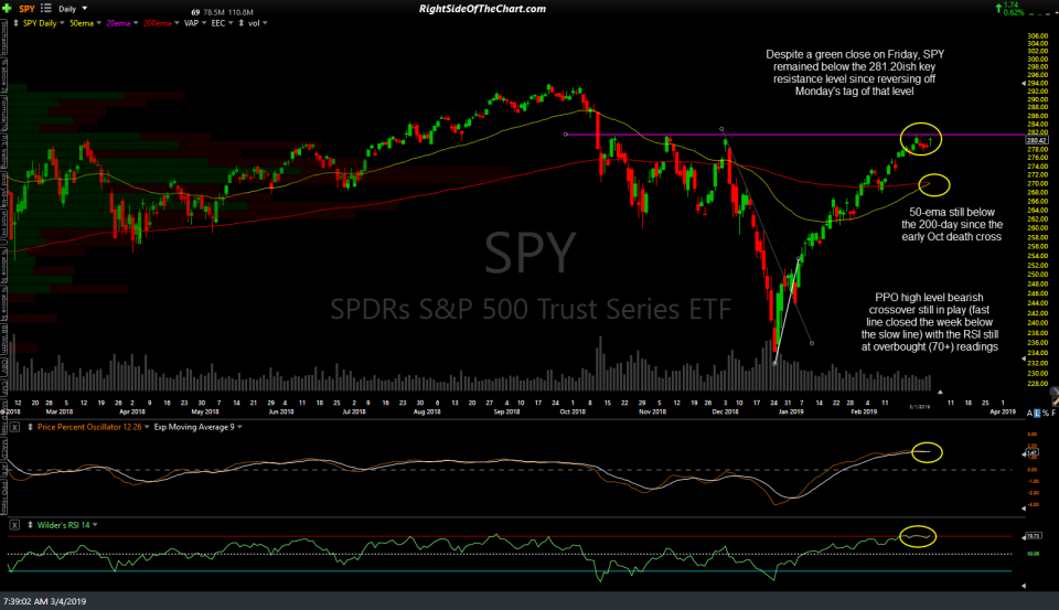 SPY daily March 4th