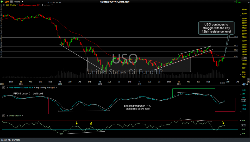 USO weekly March 4th close
