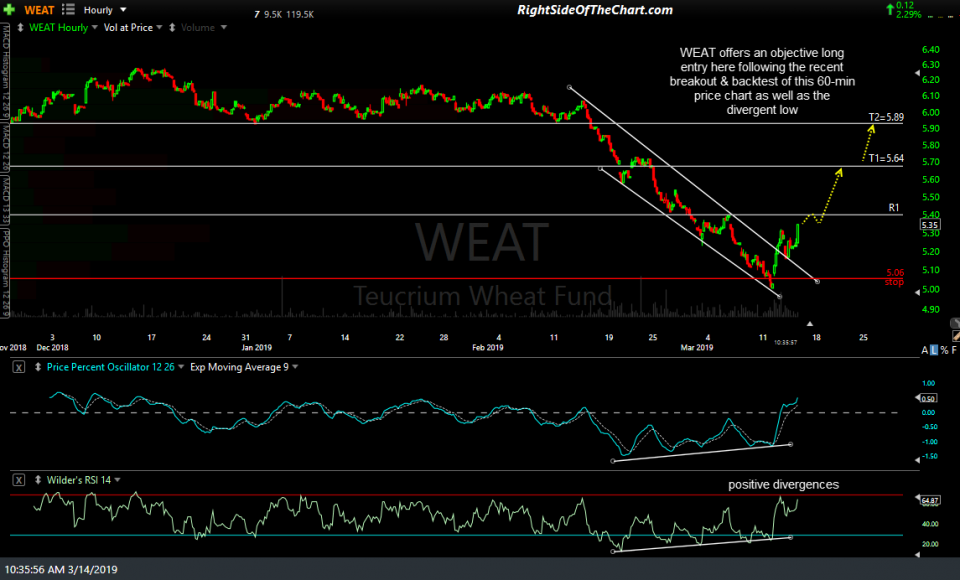 WEAT 60-min March 14th