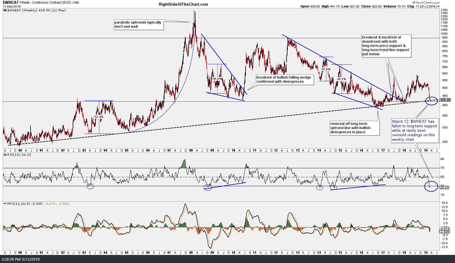 WEAT Wheat ETN Trade Setup Right Side Of The Chart