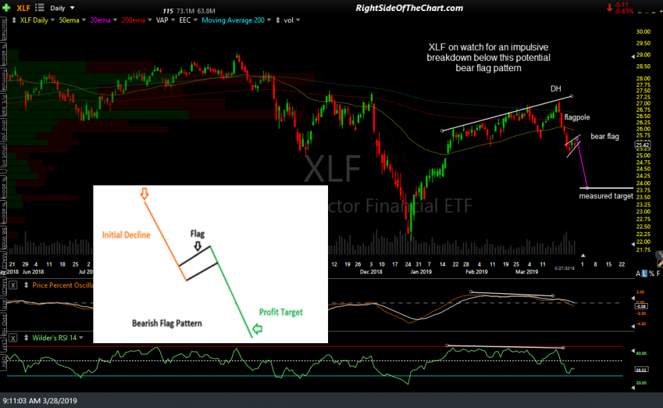 XLF daily 2 March 27th close