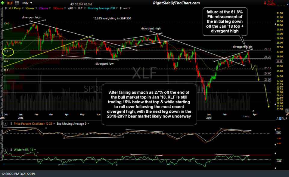 XLF daily March 21st