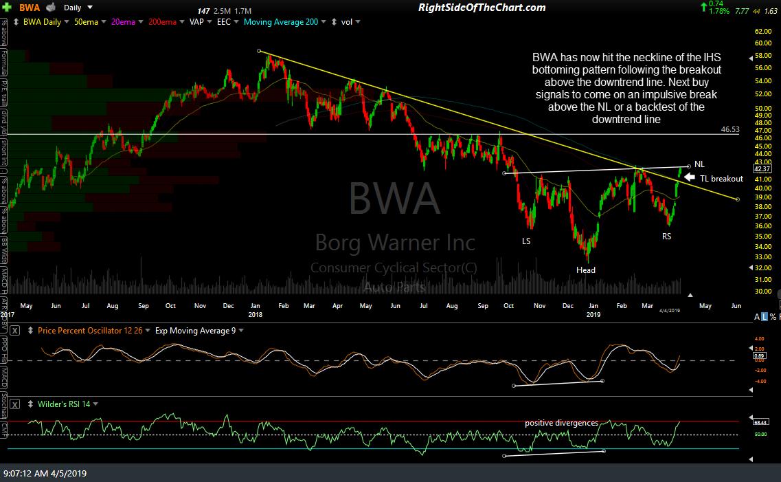 BWA daily April 4th close