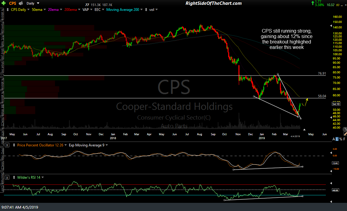 CPS daily April 4th close