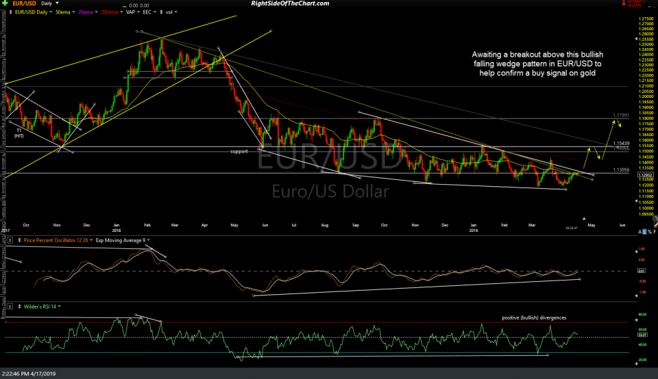 EUR-USD daily April 17th