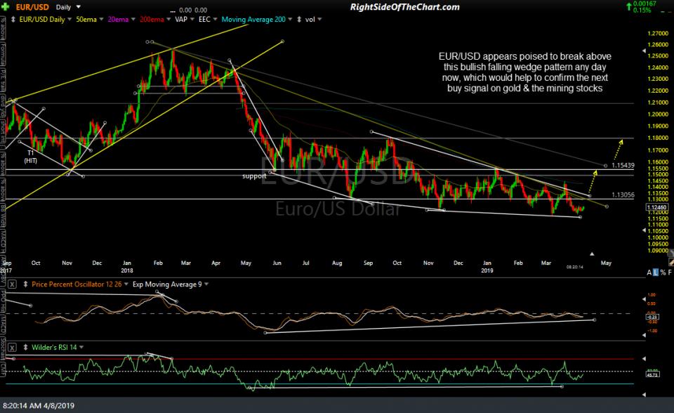 EUR-USD daily April 8th