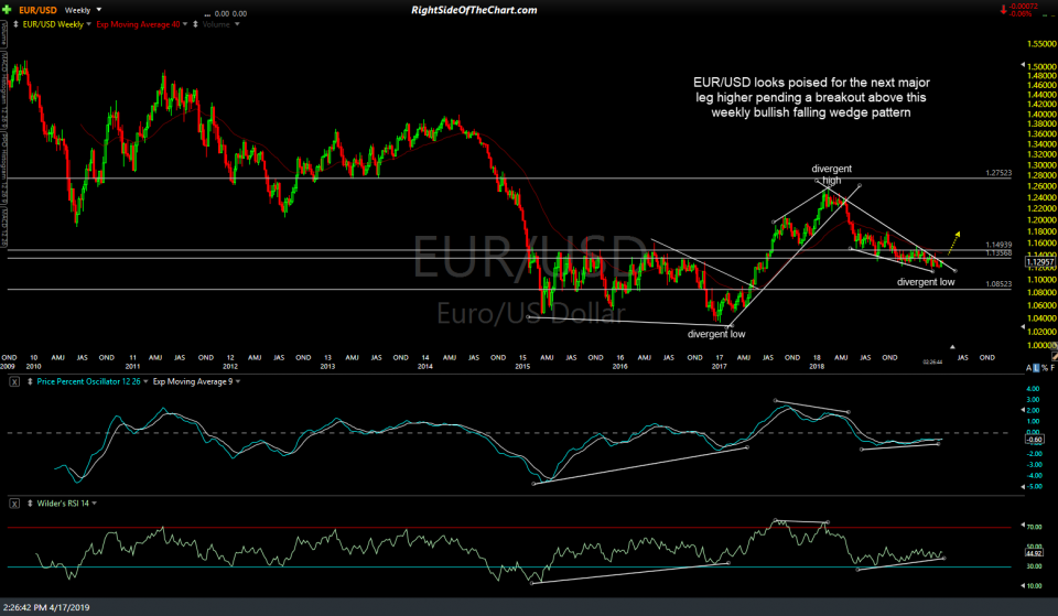 EUR-USD weekly April 17th