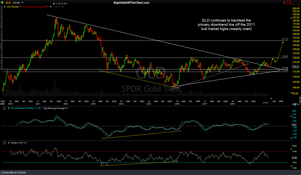 GLD weekly April 17th